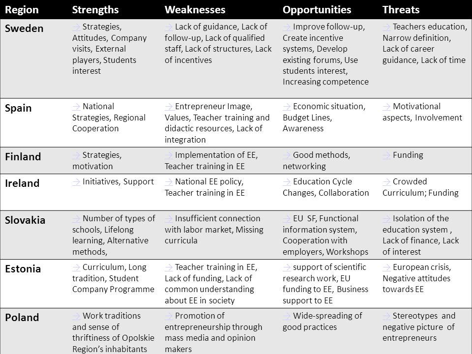 Haga clic para modificar el estilo de subtítulo del patrón RegionStrengthsWeaknessesOpportunitiesThreats Sweden →→ Strategies, Attitudes, Company visits, External players, Students interest →→ Lack of guidance, Lack of follow-up, Lack of qualified staff, Lack of structures, Lack of incentives → → Improve follow-up, Create incentive systems, Develop existing forums, Use students interest, Increasing competence →→ Teachers education, Narrow definition, Lack of career guidance, Lack of time Spain →→ National Strategies, Regional Cooperation → → Entrepreneur Image, Values, Teacher training and didactic resources, Lack of integration →→ Economic situation, Budget Lines, Awareness →→ Motivational aspects, Involvement Finland →→ Strategies, motivation →→ Implementation of EE, Teacher training in EE → → Good methods, networking →→ Funding Ireland →→ Initiatives, Support→→ National EE policy, Teacher training in EE →→ Education Cycle Changes, Collaboration →→ Crowded Curriculum; Funding Slovakia →→ Number of types of schools, Lifelong learning, Alternative methods, →→ Insufficient connection with labor market, Missing curricula →→ EU SF, Functional information system, Cooperation with employers, Workshops →→ Isolation of the education system, Lack of finance, Lack of interest Estonia →→ Curriculum, Long tradition, Student Company Programme →→ Teacher training in EE, Lack of funding, Lack of common understanding about EE in society →→ support of scientific research work, EU funding to EE, Business support to EE →→ European crisis, Negative attitudes towards EE Poland →→ Work traditions and sense of thriftiness of Opolskie Region's inhabitants →→ Promotion of entrepreneurship through mass media and opinion makers →→ Wide-spreading of good practices →→ Stereotypes and negative picture of entrepreneurs