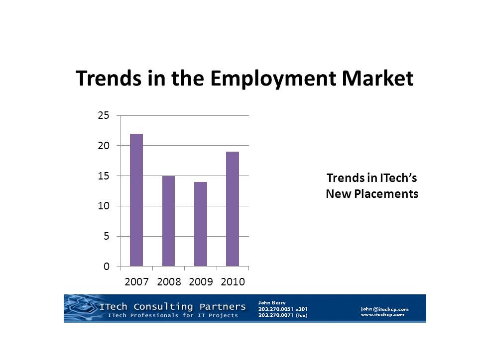 Year Trends in the Employment Market Trends in ITech's New Placements