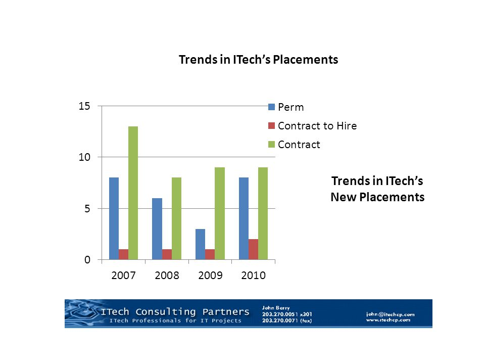 Trends in ITech's Placements Trends in ITech's New Placements