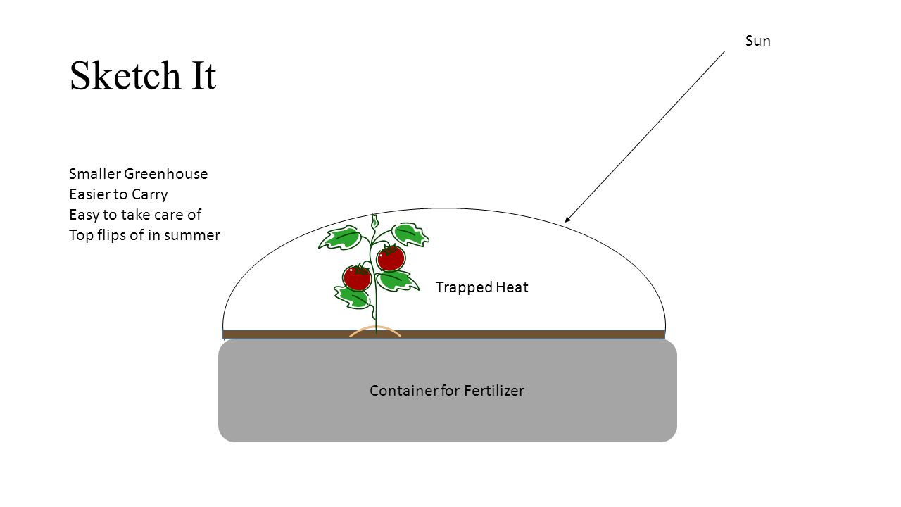 Sell It My Invention is called the Green-Dome It is a smaller easy to use greenhouse.