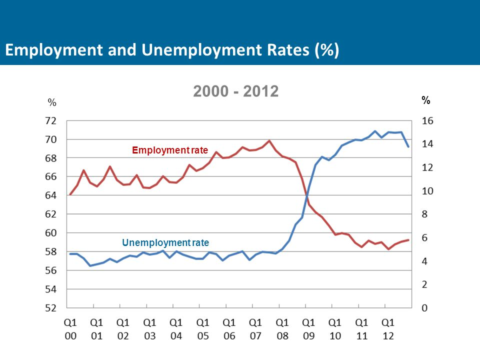 Employment and Unemployment Rates (%) Unemployment rate Employment rate 2000 - 2012 % %