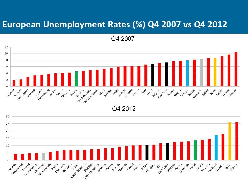 European Unemployment Rates (%) Q4 2007 vs Q4 2012 Q4 2007 Q4 2012