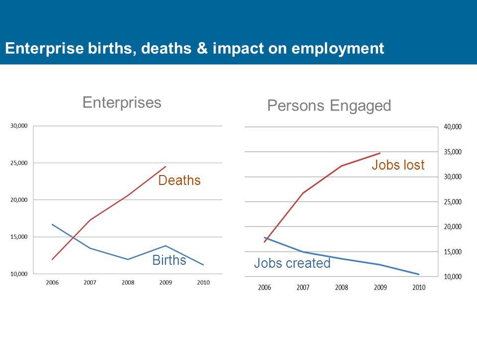 Enterprise births, deaths & impact on employment Deaths Births Jobs lost Jobs created Enterprises Persons Engaged