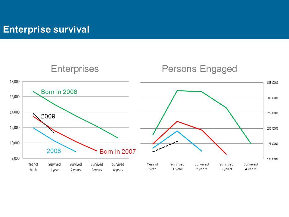 Enterprise survival Enterprises Born in 2006 Born in 2007 2008 2009 Persons Engaged