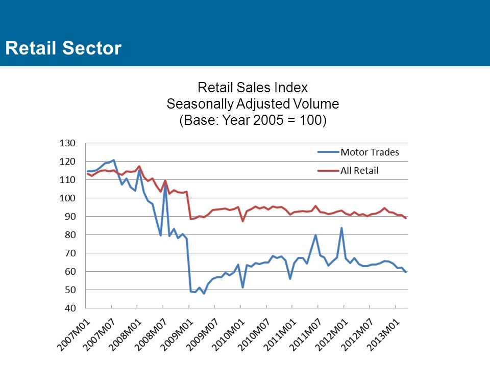 Retail Sector Retail Sales Index Seasonally Adjusted Volume (Base: Year 2005 = 100)