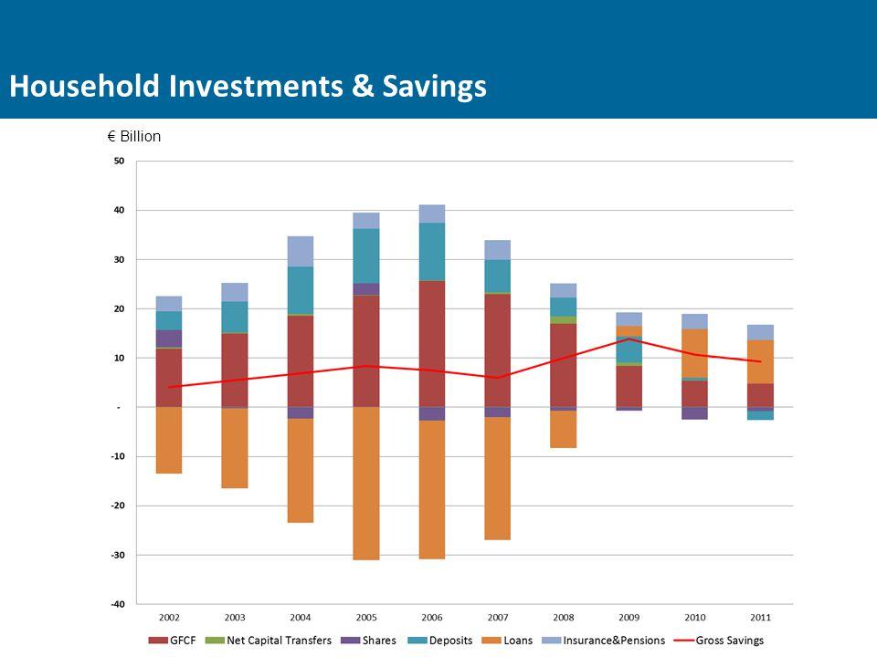 Household Investments & Savings € Billion