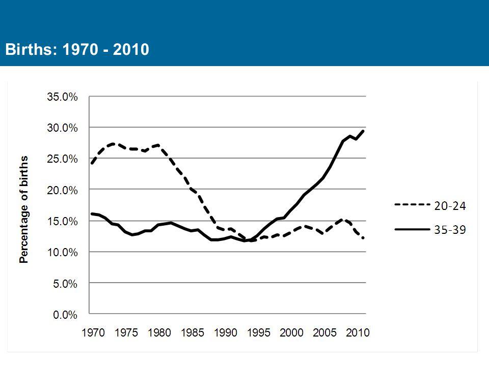 Births: 1970 - 2010