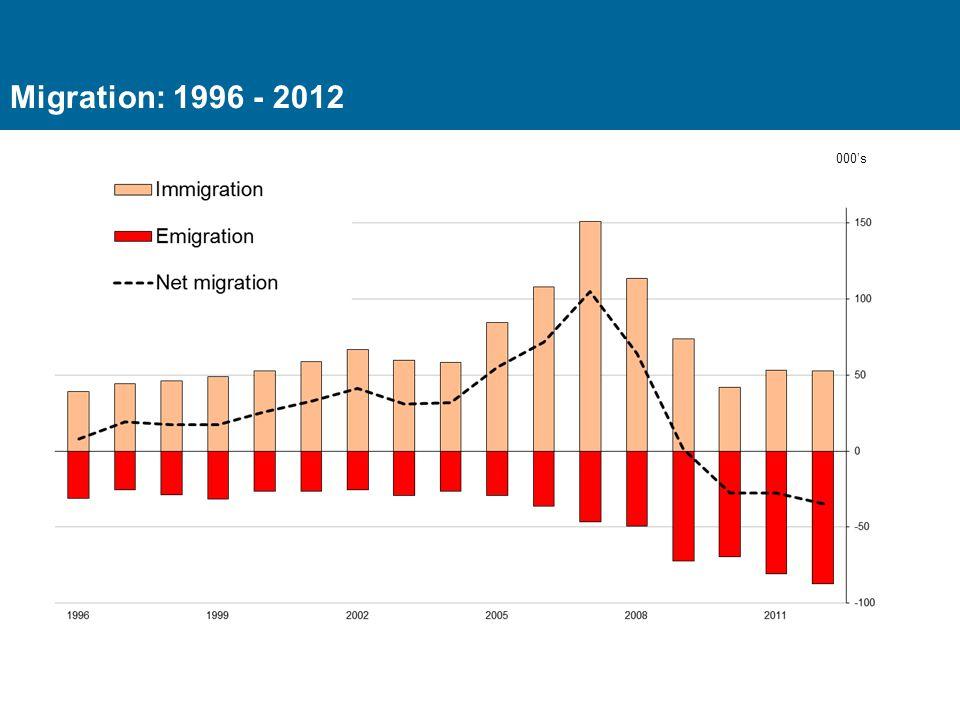 Migration: 1996 - 2012 000's