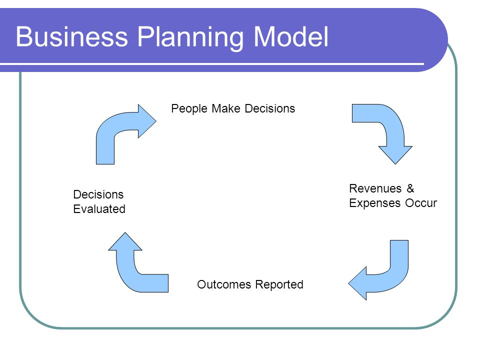 Business Planning Model People Make Decisions Revenues & Expenses Occur Outcomes Reported Decisions Evaluated