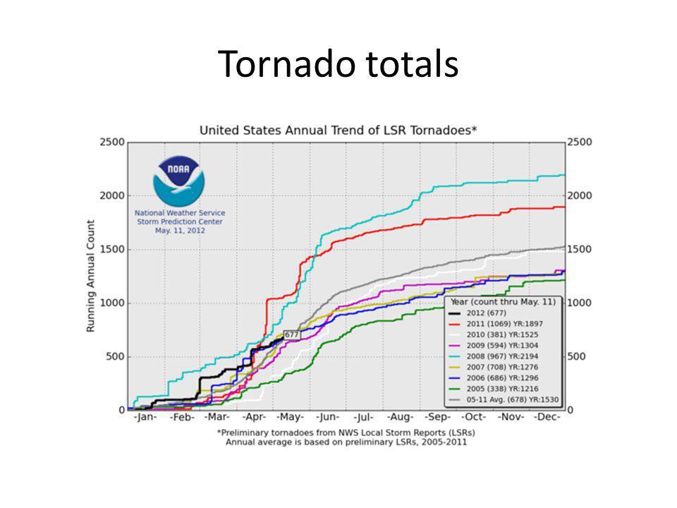 Tornado totals
