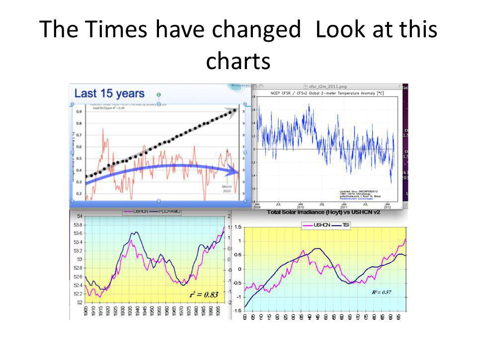 How do we know this.Because the southern hemisphere ice cap INCREASED.