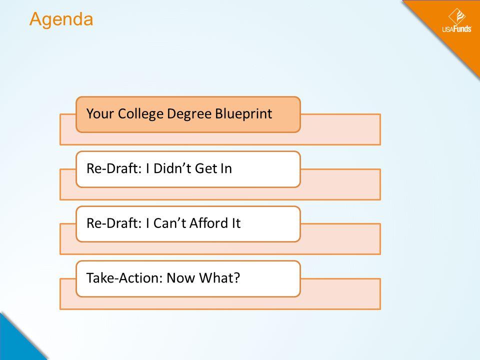 Your College Degree Blueprint COLLEGE DEGREE DESIRE-MOTIVATION-REASON PLAN GOAL FOUNDATION