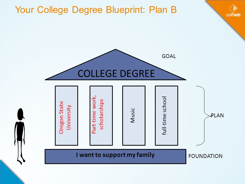 Your College Degree Blueprint: Plan B Oregon State University Part-time work, scholarships Music full-time school I want to support my family COLLEGE