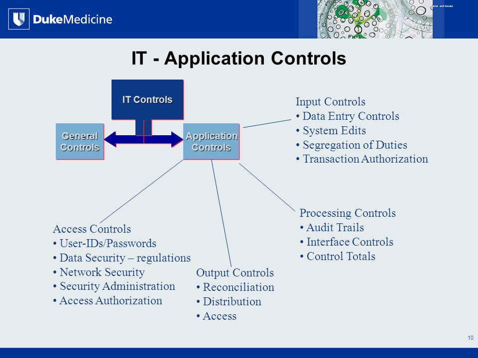 All Rights Reserved, Duke Medicine 2007 10 IT - Application Controls IT Controls ApplicationControlsApplicationControls IT Concerns and Issues Output
