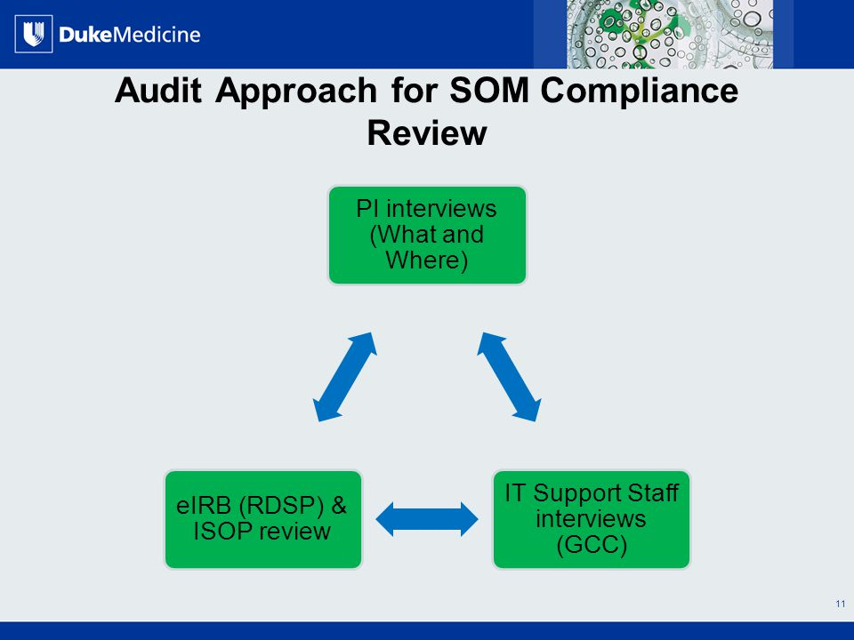 All Rights Reserved, Duke Medicine 2007 Audit Approach for SOM Compliance Review PI interviews (What and Where) IT Support Staff interviews (GCC) eIRB (RDSP) & ISOP review 11