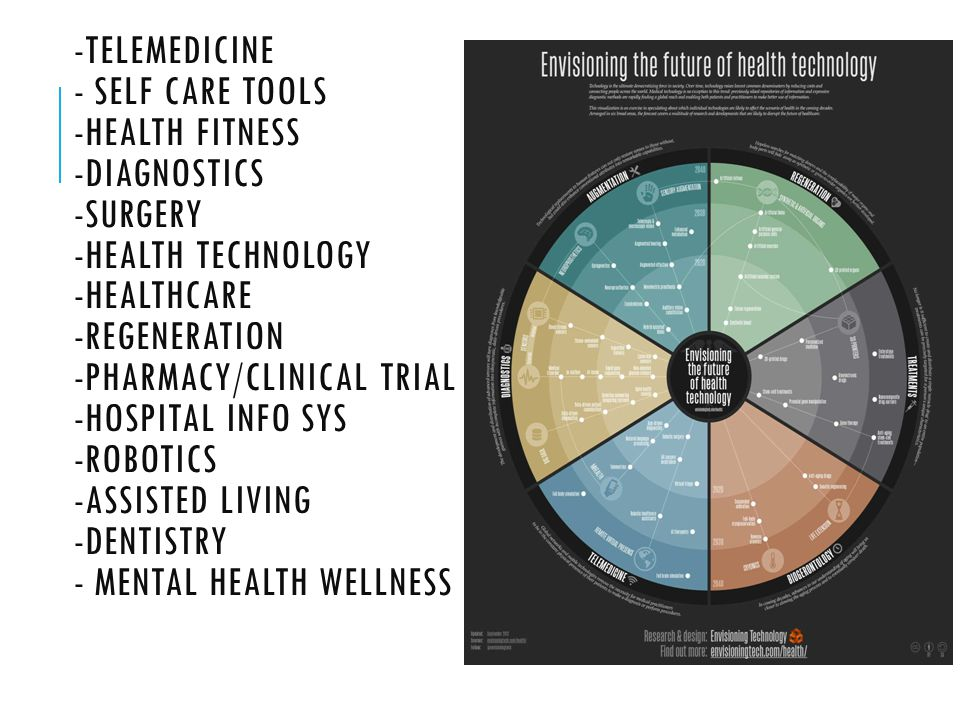 -TELEMEDICINE - SELF CARE TOOLS -HEALTH FITNESS -DIAGNOSTICS -SURGERY -HEALTH TECHNOLOGY -HEALTHCARE -REGENERATION -PHARMACY/CLINICAL TRIAL -HOSPITAL INFO SYS -ROBOTICS -ASSISTED LIVING -DENTISTRY - MENTAL HEALTH WELLNESS
