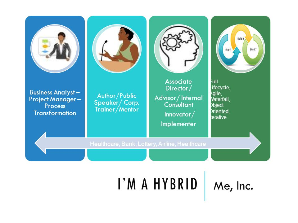 I'M A HYBRID Me, Inc. Business Analyst – Project Manager – Process Transformation Author/Public Speaker/ Corp. Trainer/Mentor Associate Director/ Advi