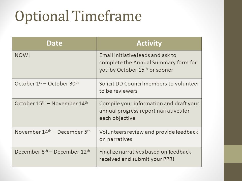 Optional Timeframe DateActivity NOW!Email initiative leads and ask to complete the Annual Summary form for you by October 15 th or sooner October 1 st – October 30 th Solicit DD Council members to volunteer to be reviewers October 15 th – November 14 th Compile your information and draft your annual progress report narratives for each objective November 14 th – December 5 th Volunteers review and provide feedback on narratives December 8 th – December 12 th Finalize narratives based on feedback received and submit your PPR!