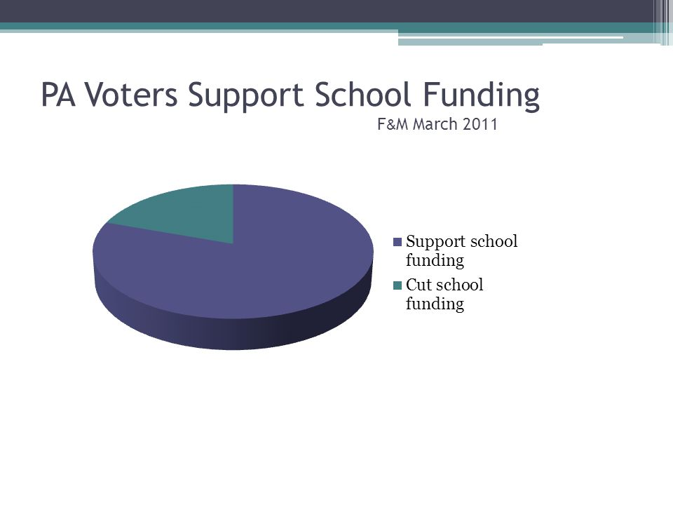 PA Voters Support School Funding F & M March 2011