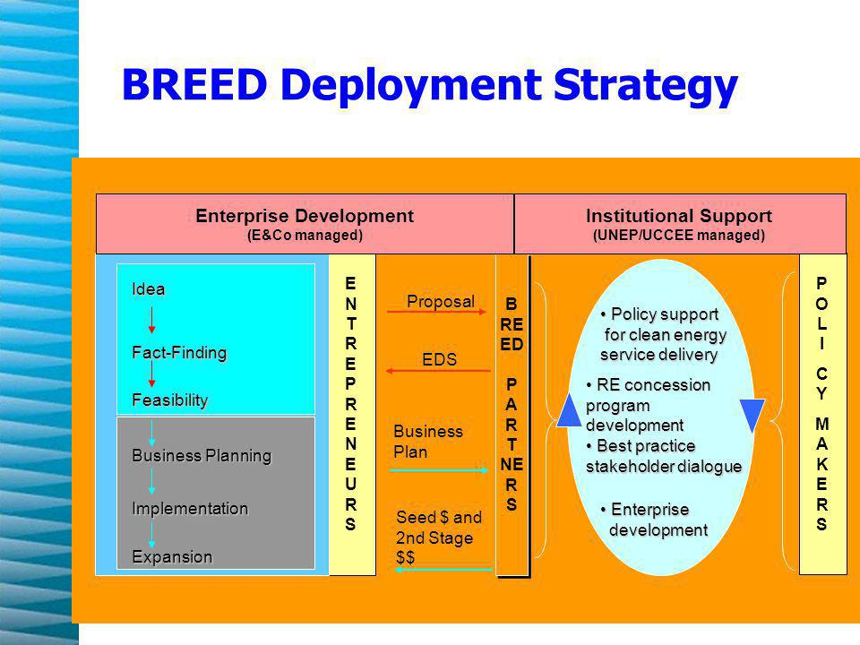 BREED Deployment Strategy B REED P AR T NE R S B REED P AR T NE R S ENTREPRENEURSENTREPRENEURS Idea Fact-Finding Feasibility Business Planning Implementation Expansion Enterprise Development (E&Co managed) EDS Proposal Business Plan Seed $ and 2nd Stage $$ Policy support for clean energy service delivery Policy support for clean energy service delivery Best practice stakeholder dialogue Best practice stakeholder dialogue RE concession program development RE concession program development Enterprise development Enterprise development POLICYMAKERSPOLICYMAKERS Institutional Support (UNEP/UCCEE managed)