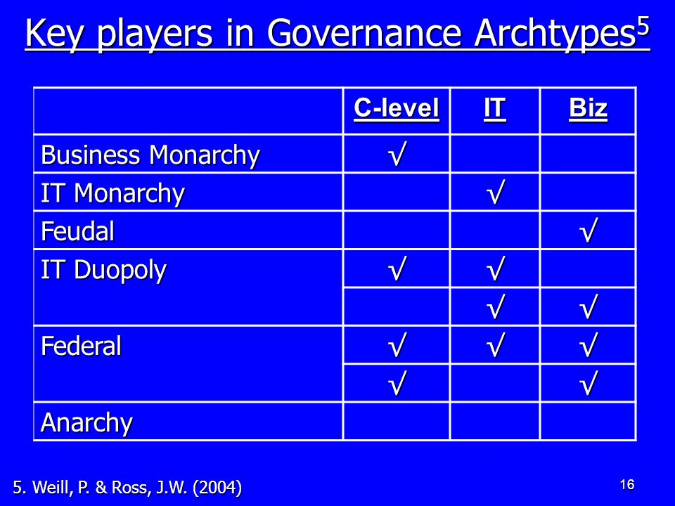 16 Key players in Governance Archtypes 5 C-levelITBiz Business Monarchy √ IT Monarchy √ Feudal√ IT Duopoly √√ √√ Federal√√√ √√ Anarchy 5.