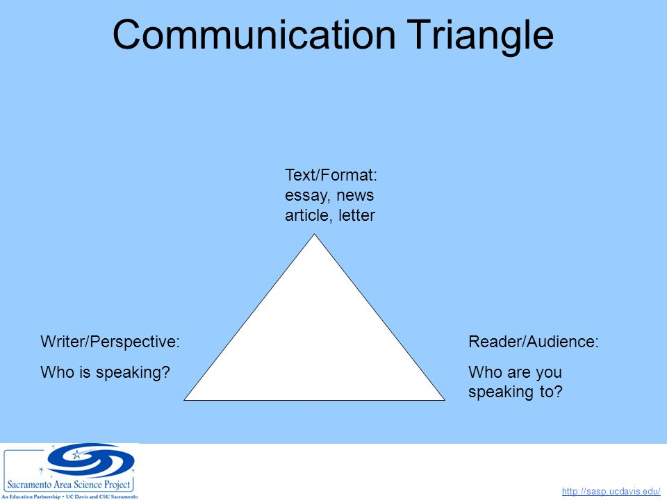 http://sasp.ucdavis.edu/ Communication Triangle Text/Format: essay, news article, letter Writer/Perspective: Who is speaking.