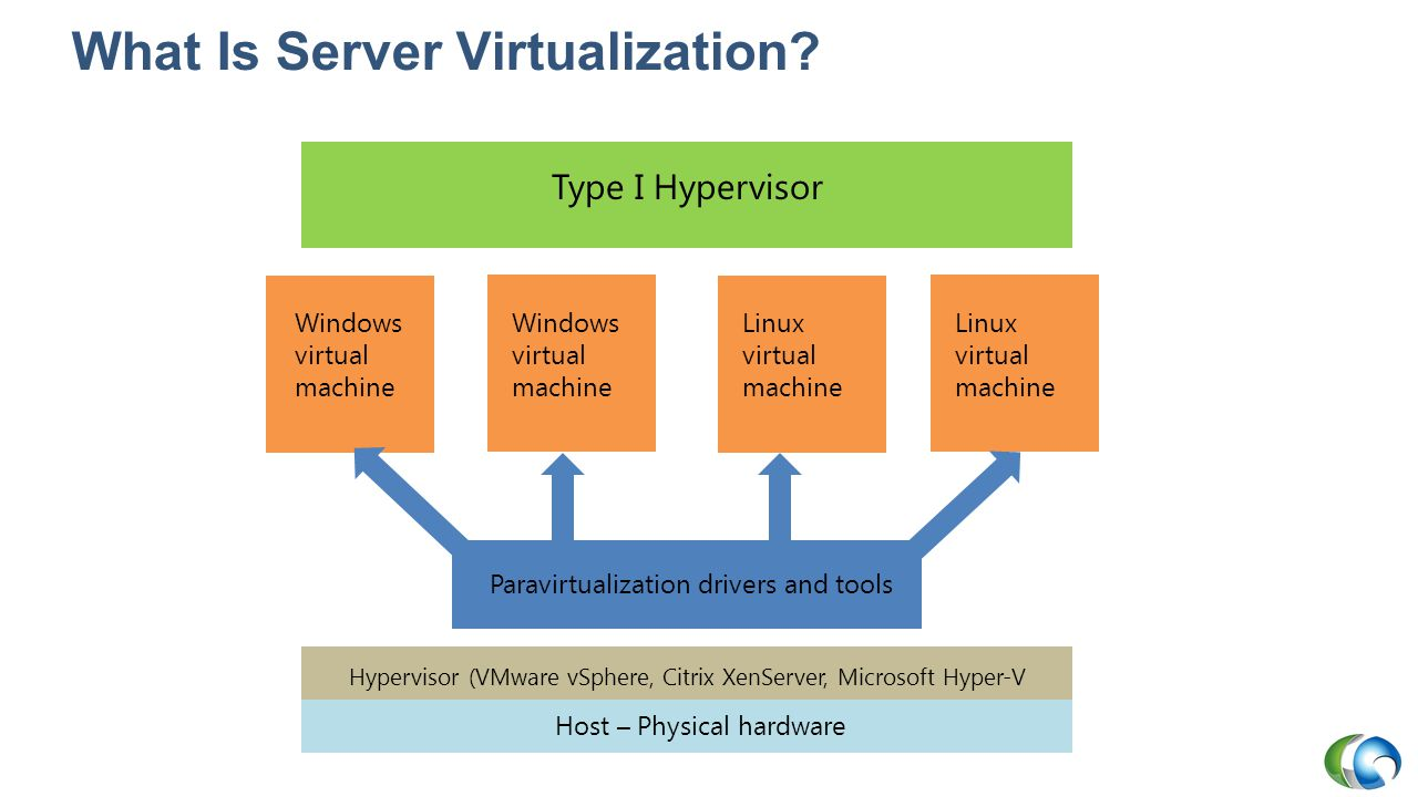 Managing the Infrastructure with VMM