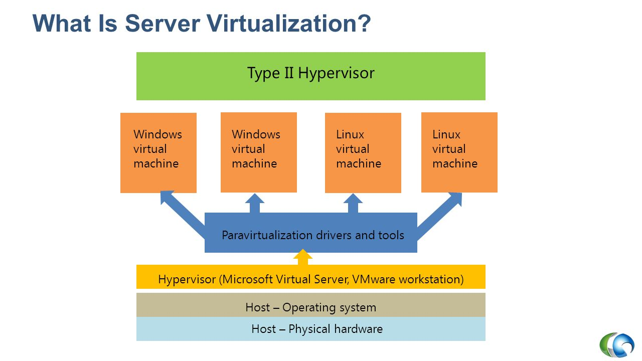 Overview of the Hyper-V Manager Console Hyper-V servers Listing of virtual machines Hyper-V server actions Virtual machine actions