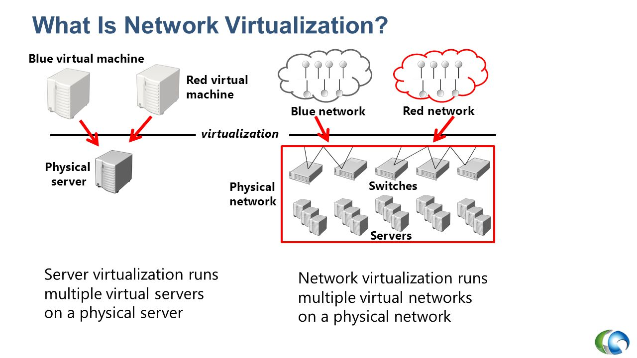 Types of Virtual Switches - Physical network adapter - Virtual network adapter - Virtual switch Parent App Virtual machine App Virtual machine App Parent App Virtual machine App Virtual machine App Private Parent App Virtual machine App Virtual machine App Internal External Parent App Virtual machine App Virtual machine App No IP IP NAT