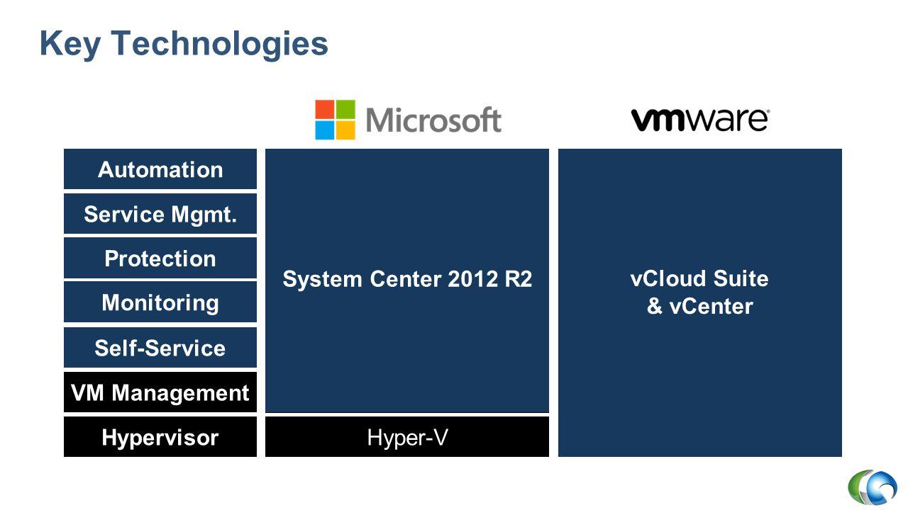 Key Technologies - Licensing Hypervisor VM Management Automation Service Mgmt.