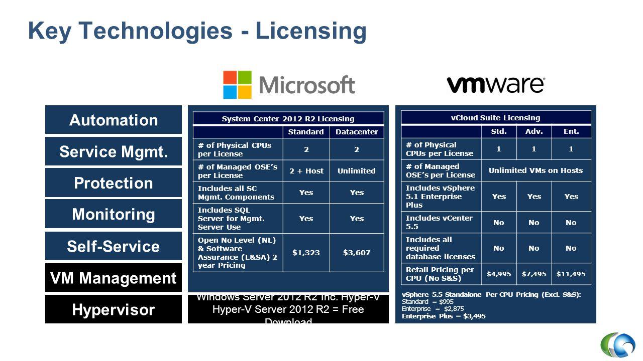 VMware to Hyper-V vSphere vSphere Hypervisor System Center Hyper-V Server