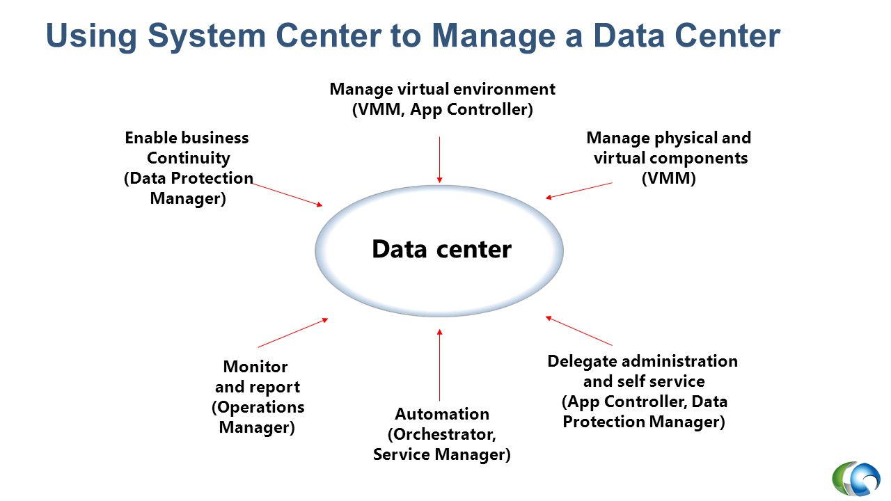 System Center Virtual Machine Manager Part of System Center Managing VMs Managing Fabric