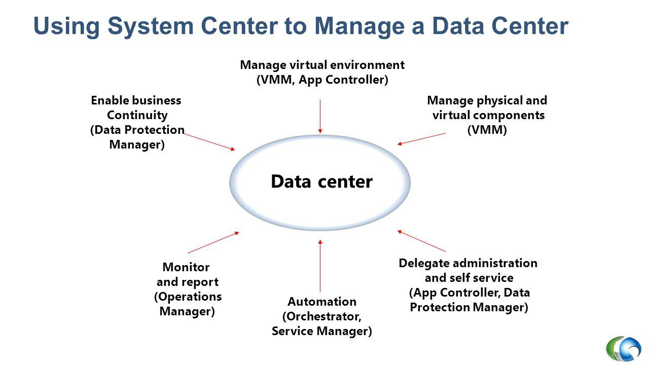 Microsoft Migration Solutions Microsoft Virtual Machine Converter Solution Accelerator System Center Virtual Machine Manager Migration Automation Toolkit (MAT)
