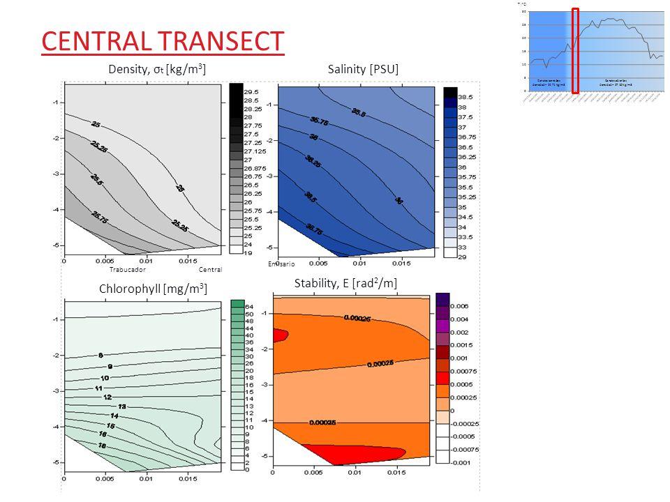 CENTRAL TRANSECT Density, σ t [kg/m 3 ] Salinity [PSU] TrabucadorCentral Emisario Chlorophyll [mg/m 3 ] Stability, E [rad 2 /m]