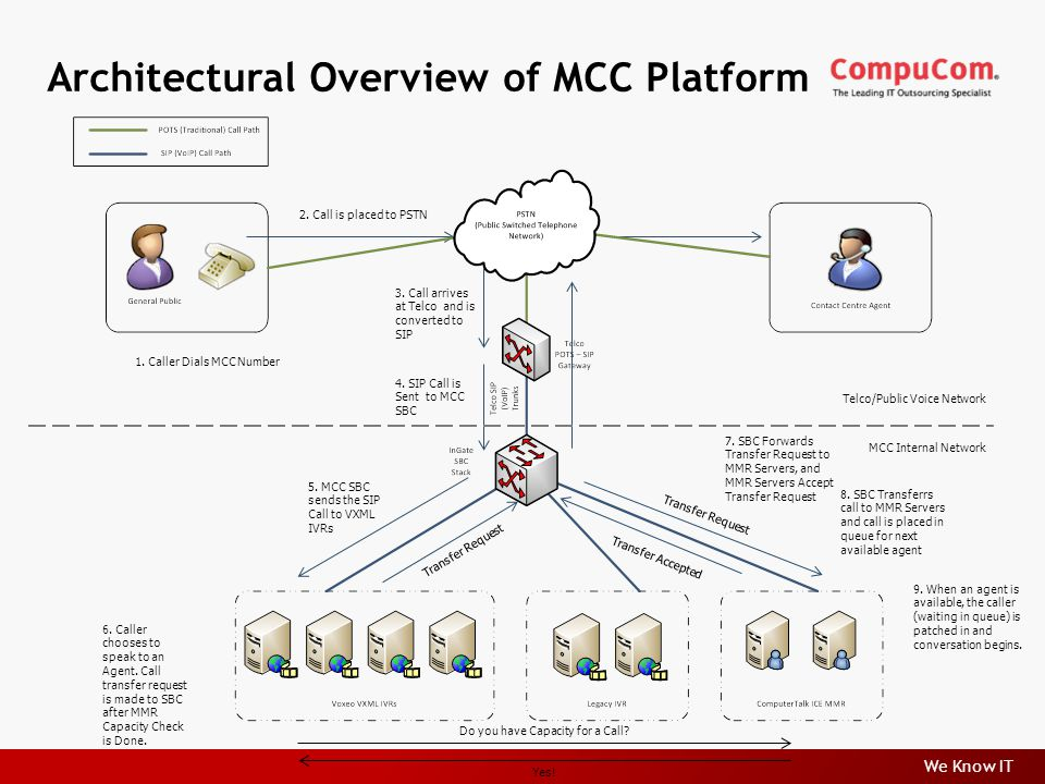We Know IT Architectural Overview of MCC Platform 1.