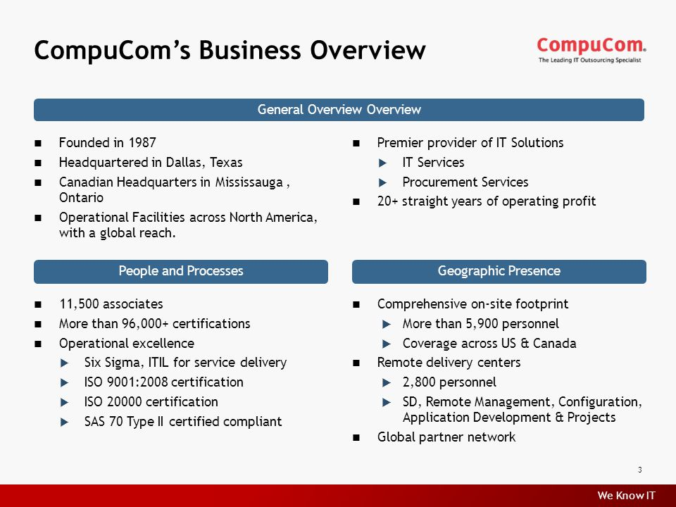 We Know IT 11,500 associates More than 96,000+ certifications Operational excellence  Six Sigma, ITIL for service delivery  ISO 9001:2008 certification  ISO 20000 certification  SAS 70 Type II certified compliant CompuCom's Business Overview 3 Founded in 1987 Headquartered in Dallas, Texas Canadian Headquarters in Mississauga, Ontario Operational Facilities across North America, with a global reach.