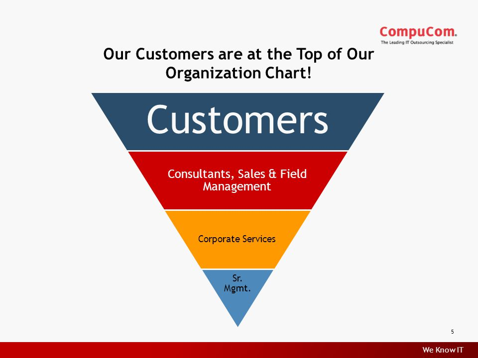 We Know IT Our Customers are at the Top of Our Organization Chart.