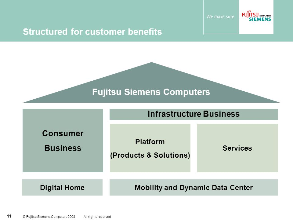 © Fujitsu Siemens Computers 2008 All rights reserved 11 Structured for customer benefits Consumer Business Fujitsu Siemens Computers Infrastructure Business Platform (Products & Solutions) Services Digital HomeMobility and Dynamic Data Center
