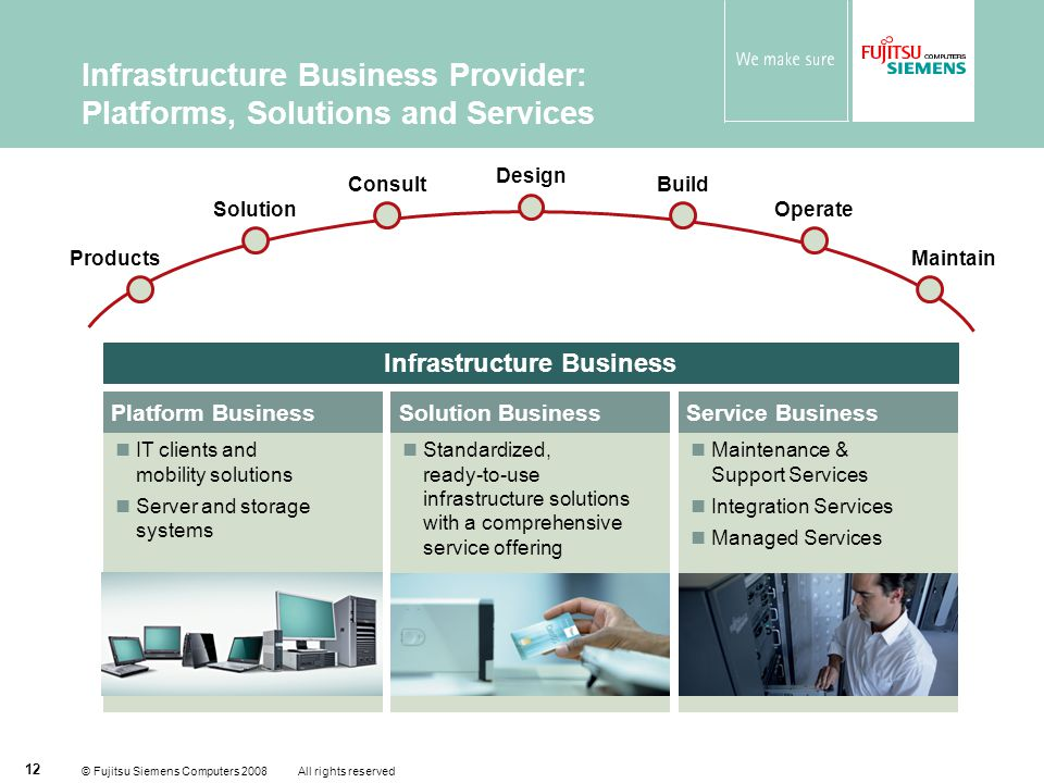 © Fujitsu Siemens Computers 2008 All rights reserved 12 Infrastructure Business Provider: Platforms, Solutions and Services Infrastructure Business Platform Business IT clients and mobility solutions Server and storage systems Service Business Maintenance & Support Services Integration Services Managed Services Solution Business Standardized, ready-to-use infrastructure solutions with a comprehensive service offering Products Solution Consult Design Build Maintain Operate