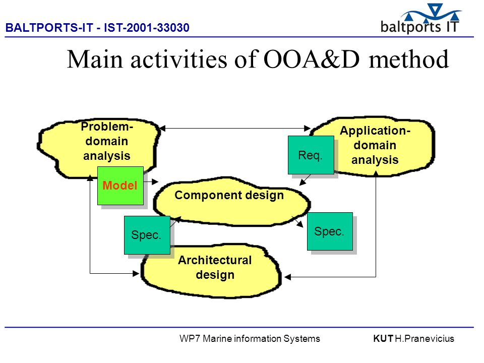 BALTPORTS-IT - IST-2001-33030 ____________________________________________________ WP7 Marine information SystemsKUT H.Pranevicius Main activities of OOA&D method Problem- domain analysis Application- domain analysis Component design Architectural design Model Req.
