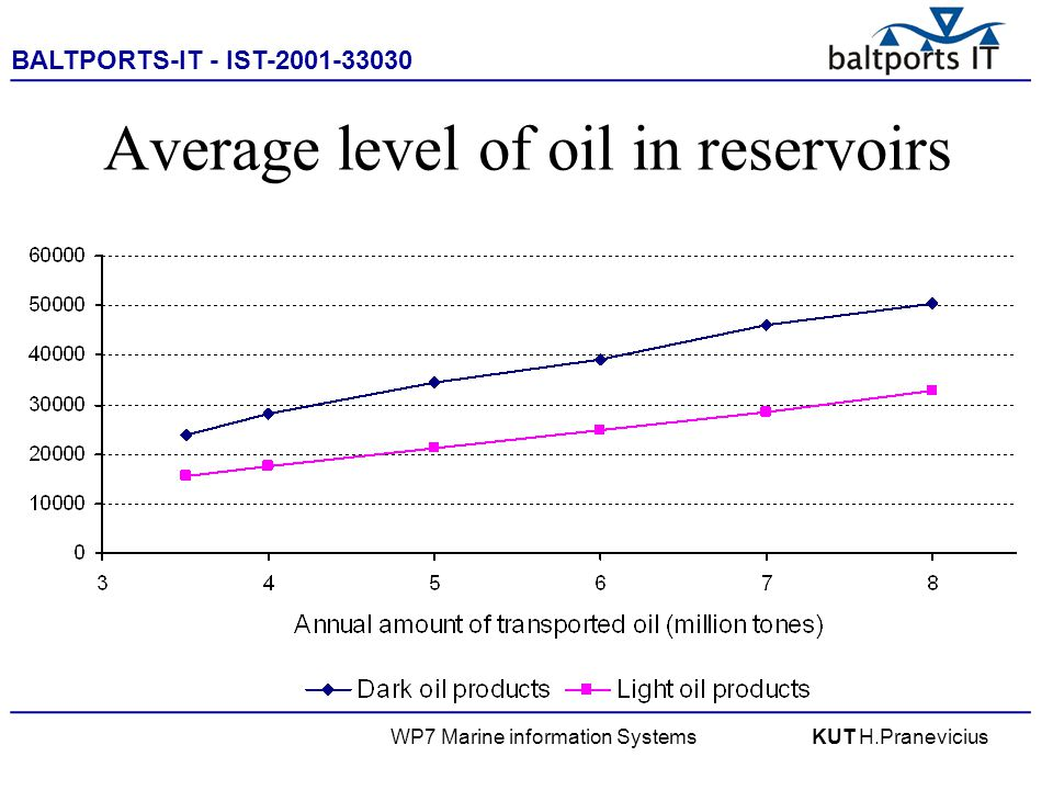 BALTPORTS-IT - IST-2001-33030 ____________________________________________________ WP7 Marine information SystemsKUT H.Pranevicius Average level of oil in reservoirs