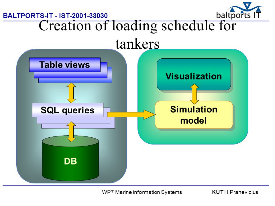 BALTPORTS-IT - IST-2001-33030 ____________________________________________________ WP7 Marine information SystemsKUT H.Pranevicius DB Creation of loading schedule for tankers SQL queriesTable views Simulation model Visualization