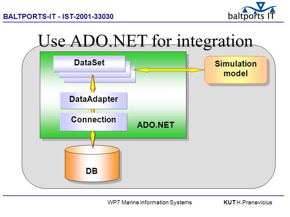 BALTPORTS-IT - IST-2001-33030 ____________________________________________________ WP7 Marine information SystemsKUT H.Pranevicius DB Use ADO.NET for integration ADO.NET ADO.NET DataSet Connection DataAdapter Simulation model