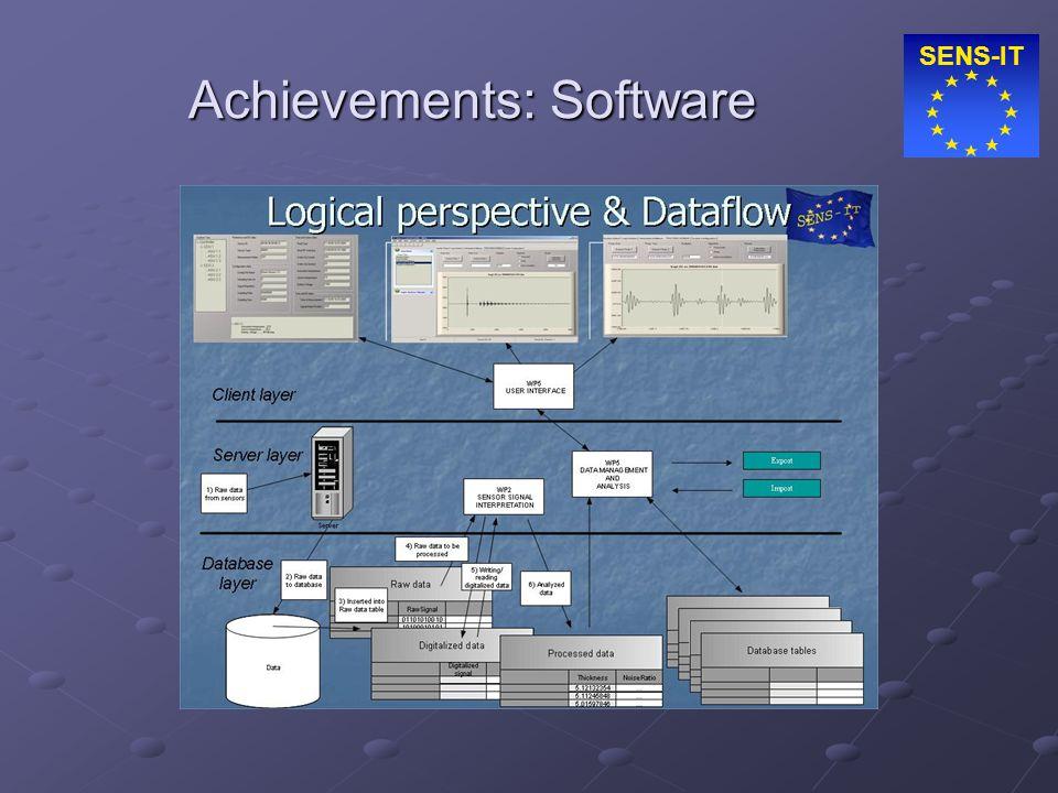 SENS-IT Achievements: Software