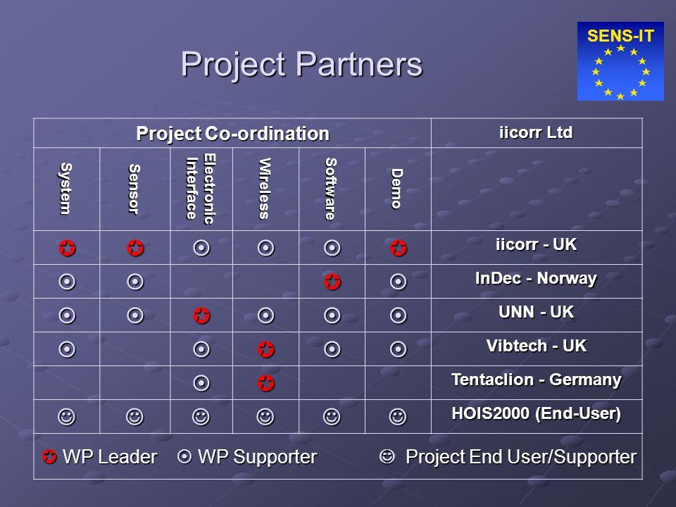 SENS-IT Project Partners Project Co-ordination iicorr Ltd SystemSensorElectronicInterfaceWirelessSoftwareDemo  iicorr - UK  InDec - Norway 