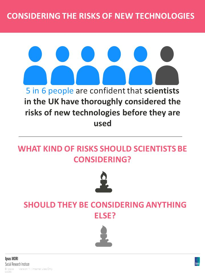 Version 1 | Internal Use Only© Ipsos MORI CONSIDERING THE RISKS OF NEW TECHNOLOGIES 5 in 6 people are confident that scientists in the UK have thoroughly considered the risks of new technologies before they are used WHAT KIND OF RISKS SHOULD SCIENTISTS BE CONSIDERING.
