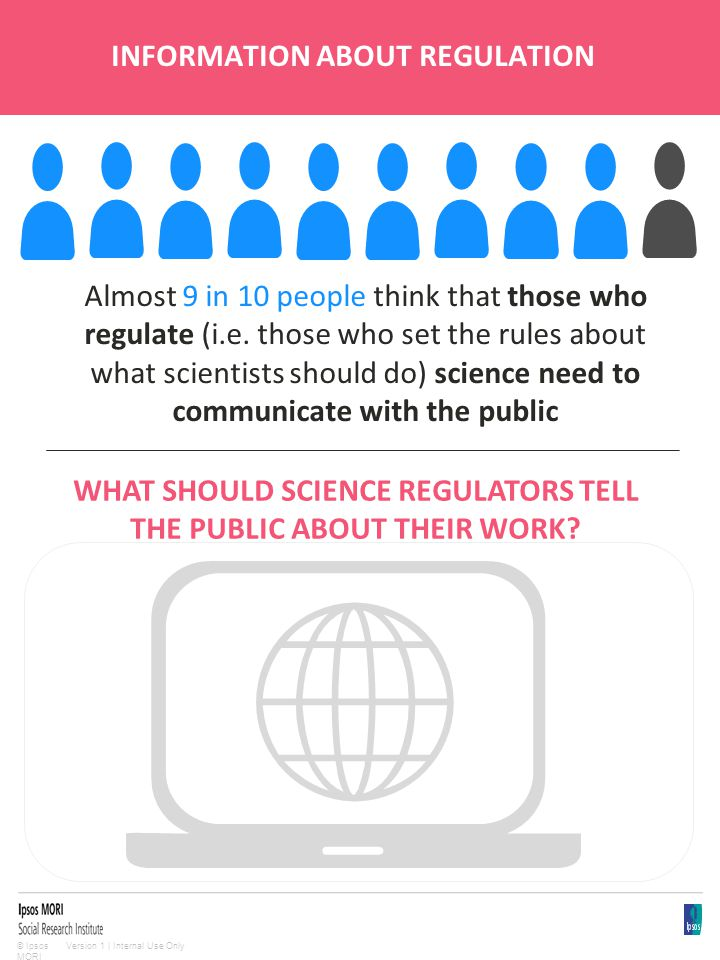 Version 1 | Internal Use Only© Ipsos MORI INFORMATION ABOUT REGULATION Almost 9 in 10 people think that those who regulate (i.e. those who set the rul