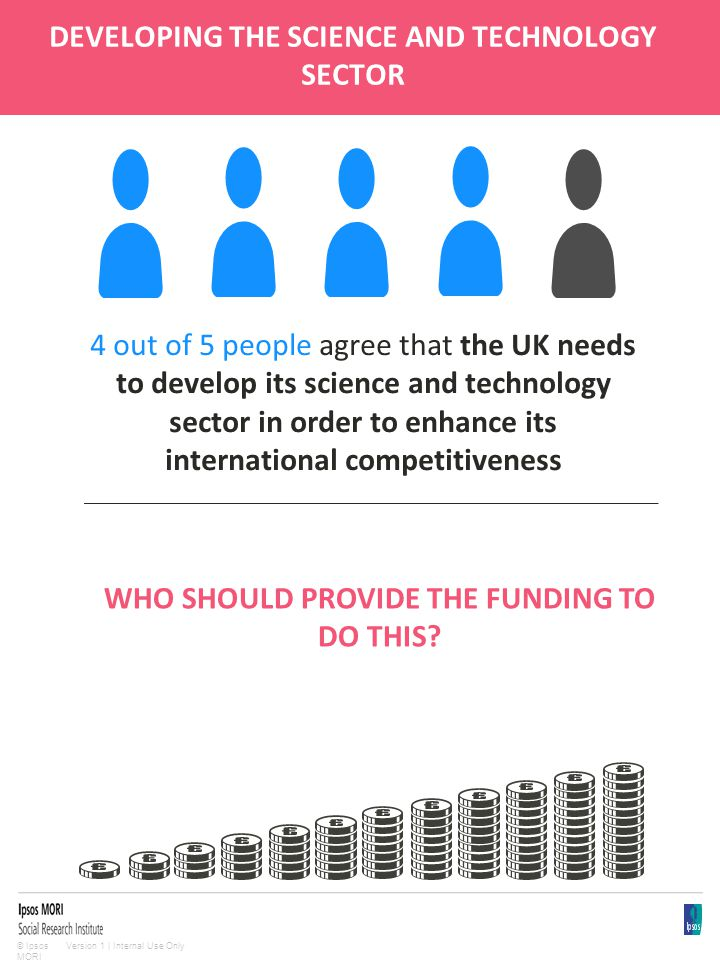 Version 1 | Internal Use Only© Ipsos MORI DEVELOPING THE SCIENCE AND TECHNOLOGY SECTOR 4 out of 5 people agree that the UK needs to develop its science and technology sector in order to enhance its international competitiveness WHO SHOULD PROVIDE THE FUNDING TO DO THIS