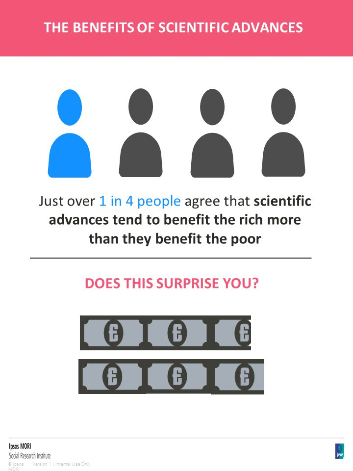 Version 1 | Internal Use Only© Ipsos MORI THE BENEFITS OF SCIENTIFIC ADVANCES Just over 1 in 4 people agree that scientific advances tend to benefit the rich more than they benefit the poor DOES THIS SURPRISE YOU?