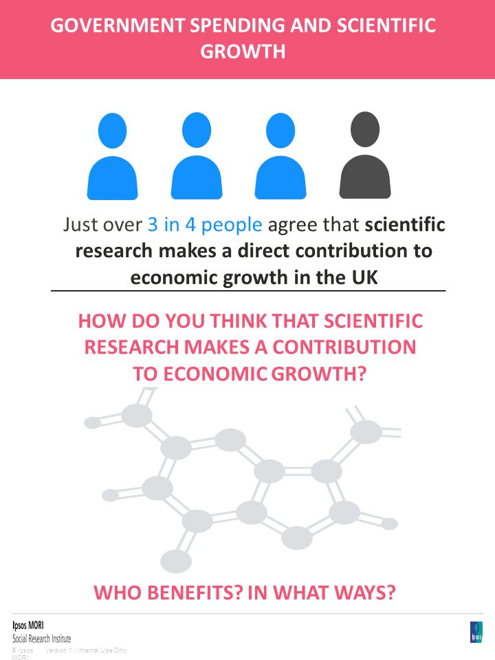 Version 1 | Internal Use Only© Ipsos MORI GOVERNMENT SPENDING AND SCIENTIFIC GROWTH Just over 3 in 4 people agree that scientific research makes a dir